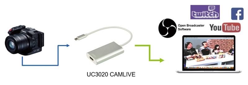 UC3020 CAMLIVE позволяет использовать вашу камеру для редактирования видео или потоковой передачи с помощью различных популярных сторонних программ или платформ