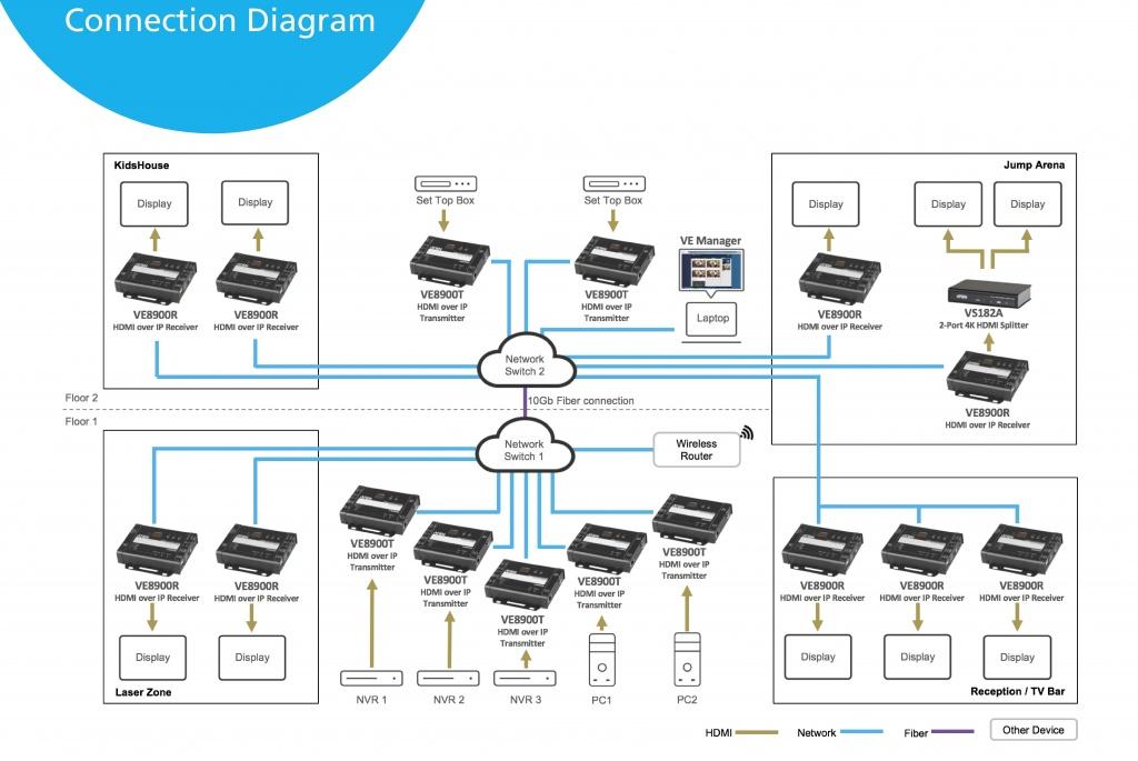 Диаграмма решения ATEN для Фитнес-Центра