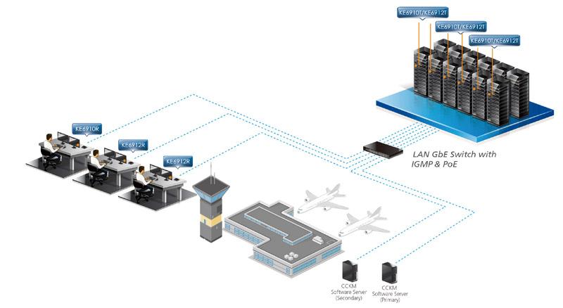 Диаграмма применения 2K DVI-D Dual Link KVM over IP Extender KE6910, KE6912 ATEN