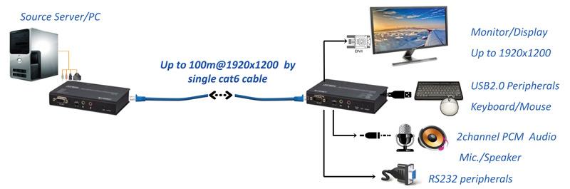 Диаграмма применения CE611
