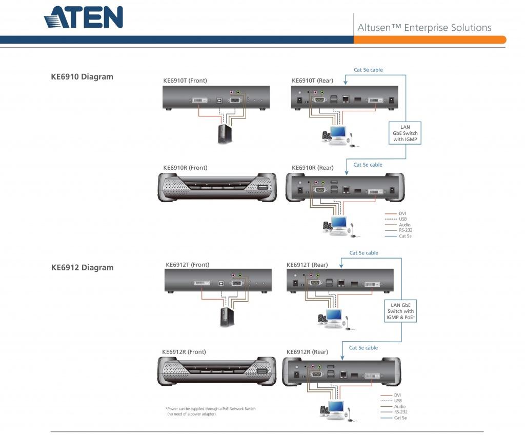 Диаграмма подключения устройств к ATEN KE6910 - KE6912